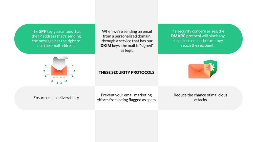 Mantenga su correo electrónico seguro con Google Workspace