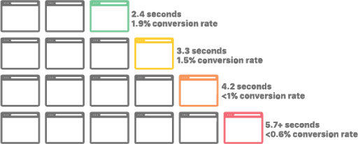 Cuanto mayor sea el tiempo de carga, menor será la tasa de conversión.
