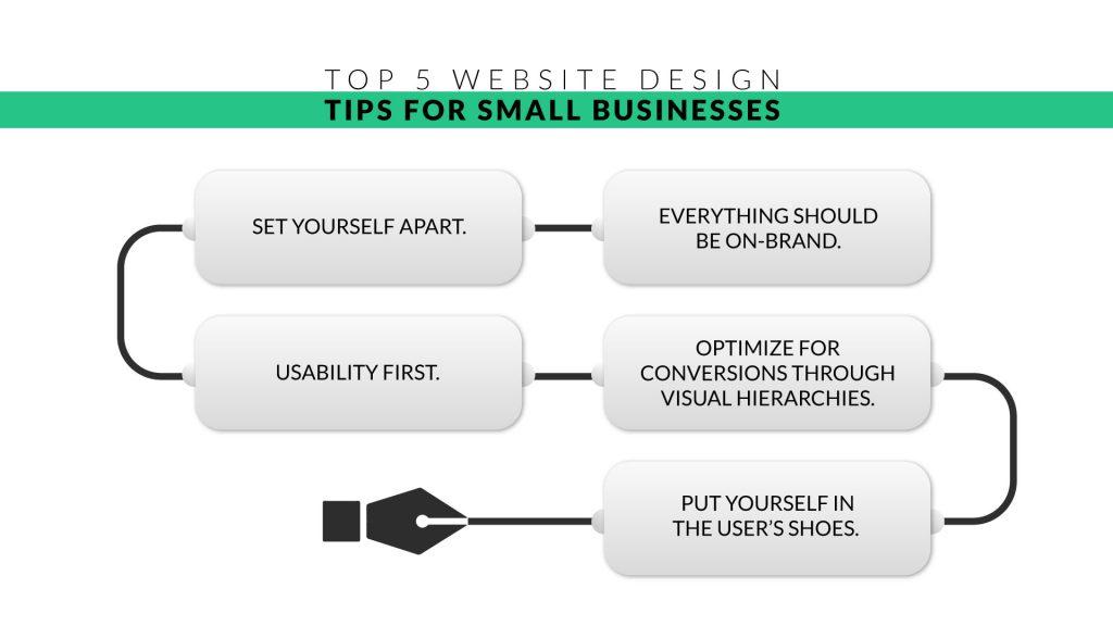Consejos para realizar sitios web para pequeñas empresas.