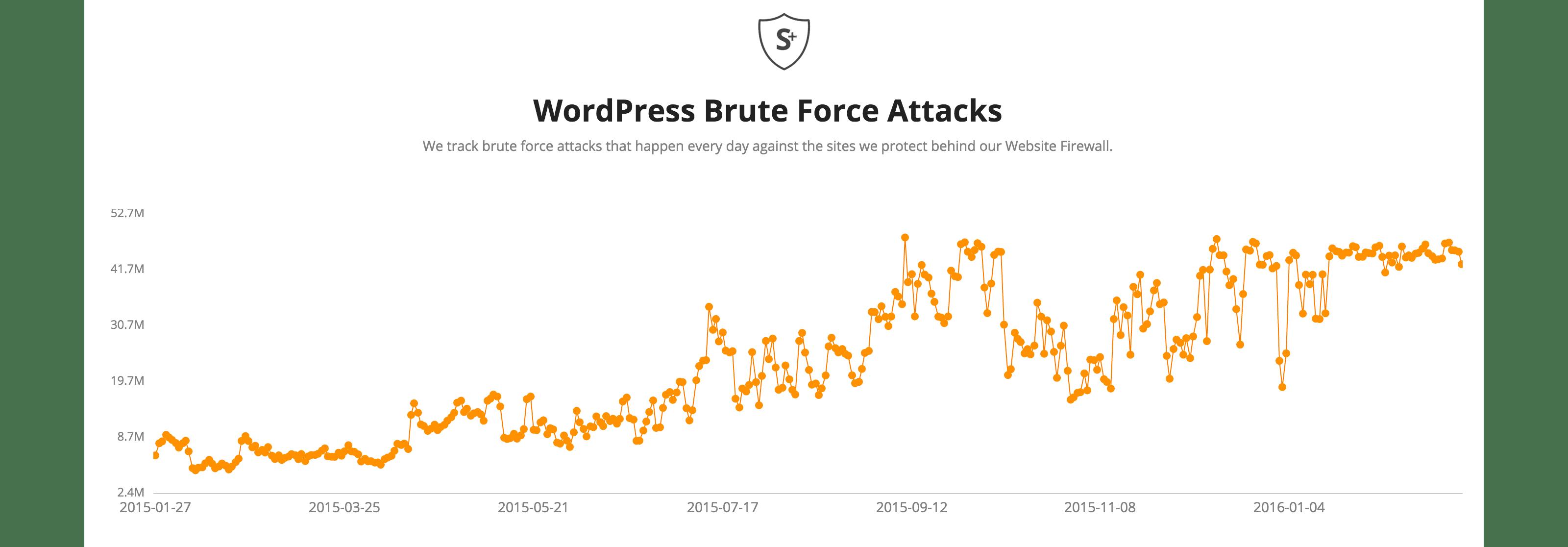 El gráfico que muestra el aumento de los ataques de fuerza bruta de WordPress ilustra la necesidad de una autenticación de dos factores.