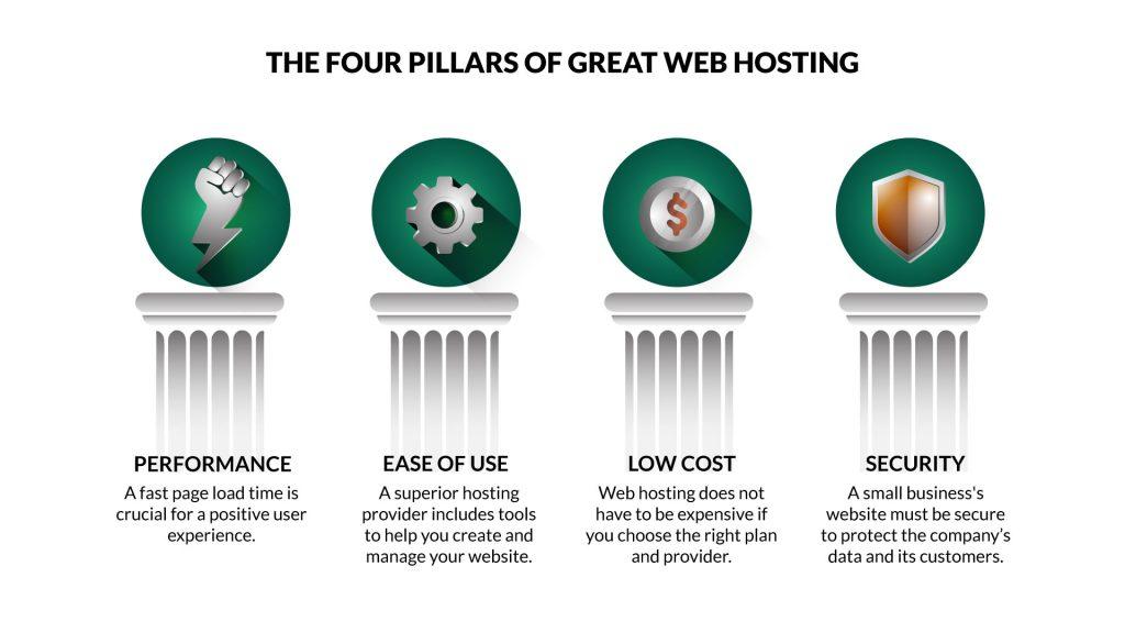 4 Pilars que debe incluir su alojamiento web