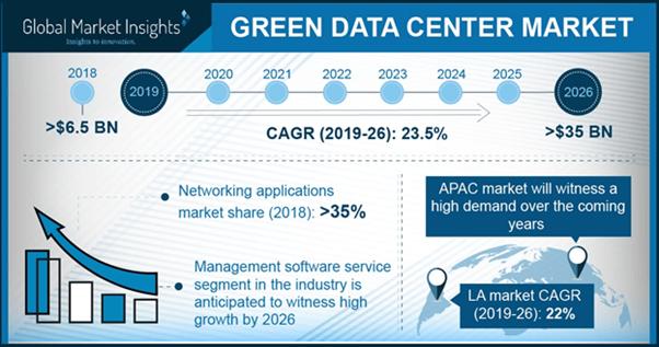 Tendencias del mercado de centros de datos ecológicos